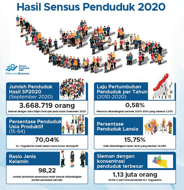 Hasil Sensus Penduduk DIY Tahun 2020